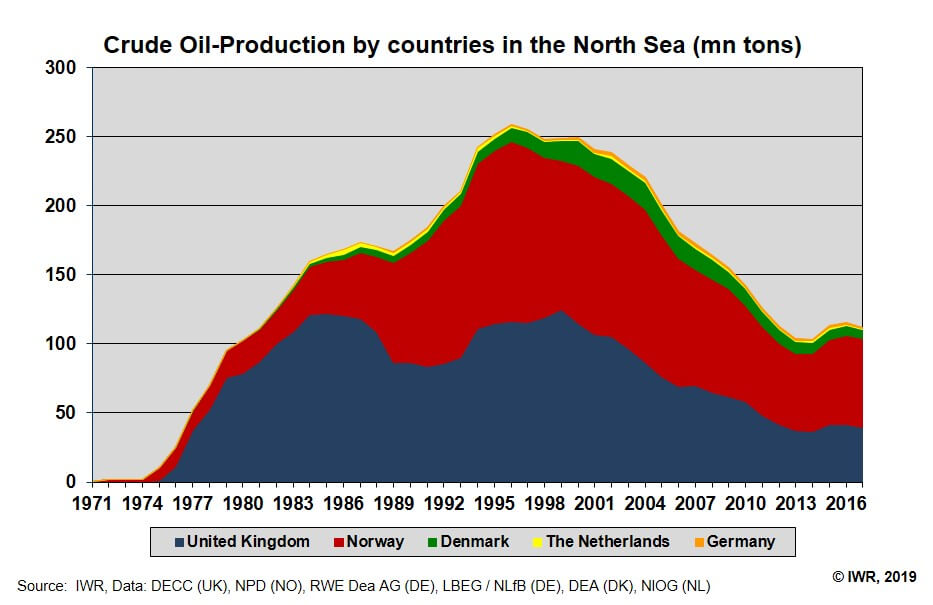 oil-north-sea