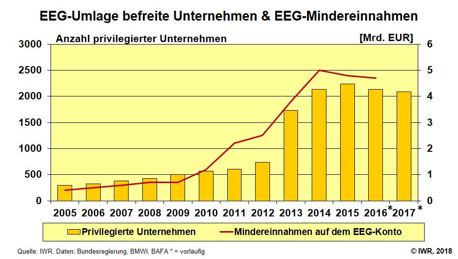 Mindereinnahmen EEG-Umlage